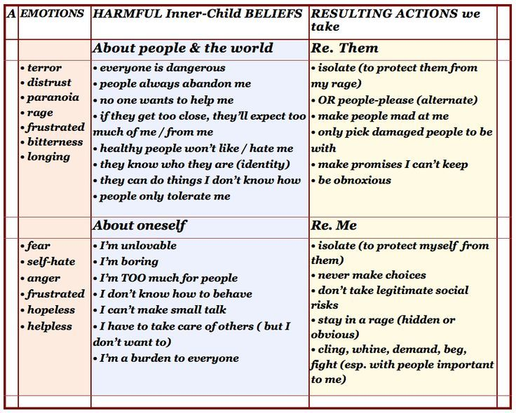 Harmful Inner Child Beliefs #recovery #healing Holistic Healing - domestic partnership agreement