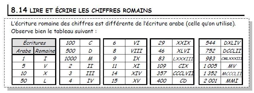 lire et crire les chiffres romains la classe de. Black Bedroom Furniture Sets. Home Design Ideas