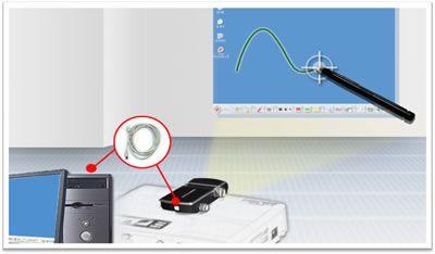 Esquema del funcionamiento: U-POINTER. Se conecta el U-POINTER al ordenador y videoproyector y la pizarra es táctil.