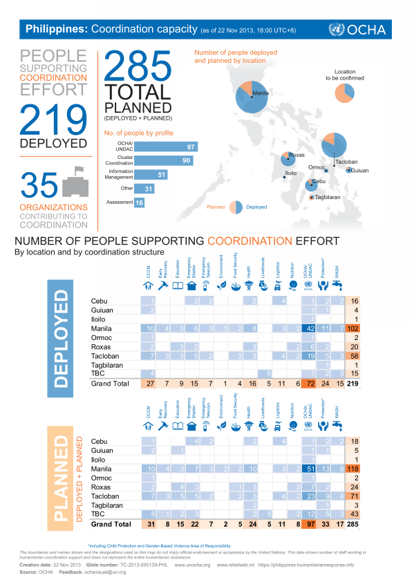 The UN's coordination capacity in the Philippines (as of 22 Nov 2013) http://reliefweb.int/report/philippines/philippines-coordination-capacity-22-nov-2013-1800-utc8