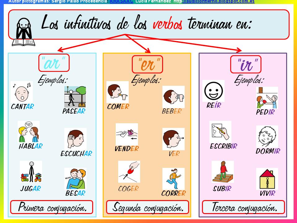 AUDICIÓN Y LENGUAJE: GRAMÁTICA ADAPTADA (CARTELES/ACTIVIDADES): EL VERBO 2  | Verbo tener, Audición y lenguaje, Hablar español