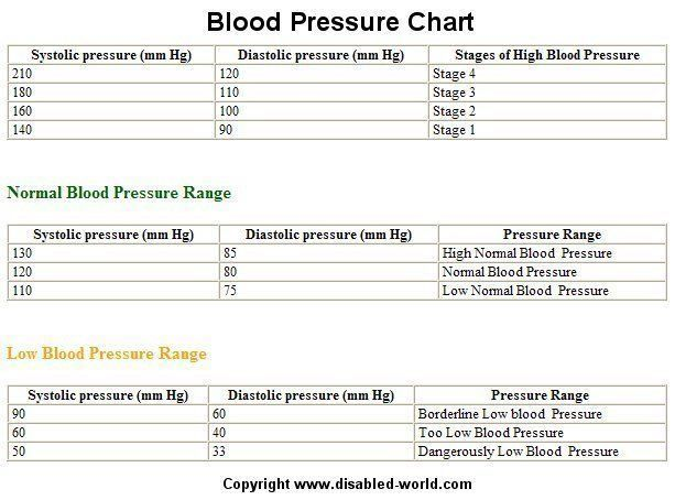 Ideal Blood Pressure Range By Age Chart  Blood Pressure Chart