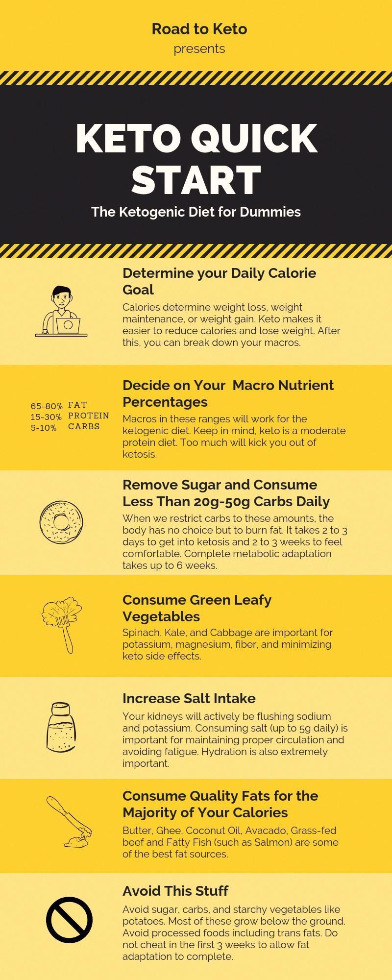 The Keto Quick Start Guide For Dummies Infographic A Beginners Guide On How To Start Following In 2020 Ketogenic Diet For Beginners Starting Keto Diet Ketogenic Diet