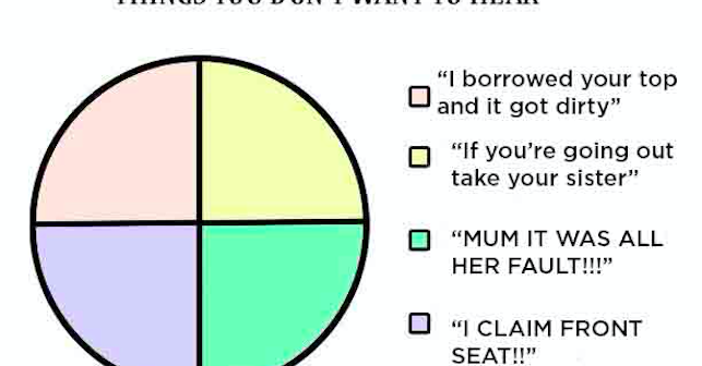 11 Sibling Charts That You Ll Want To Share In Your Family Group Chat Cartoon Wallpaper Iphone Chart Cartoon Wallpaper