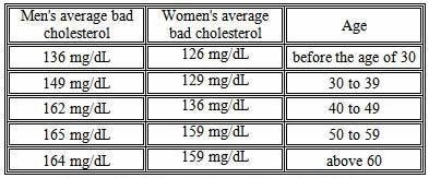 Normal ldl cholesterol range by age jpg mt pinterest