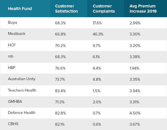 Top 10 Health Funds In Australia 2020 Health Insurance