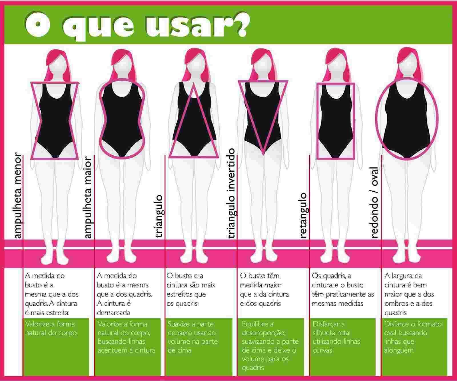 Diferentes tipos de corpo