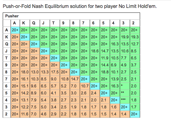 Nash Range Push Fold Charts For Shover And Caller On Holdemresources