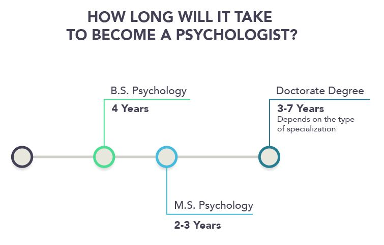 How To Become A Psychologist Psychology Degree Requirements Psychology Careers Psychology Psychology Degree
