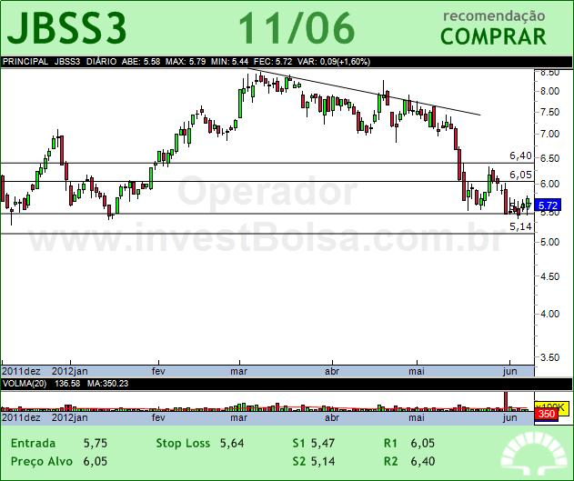 JBS - JBSS3 - 11/06/2012 #JBSS3 #analises #bovespa