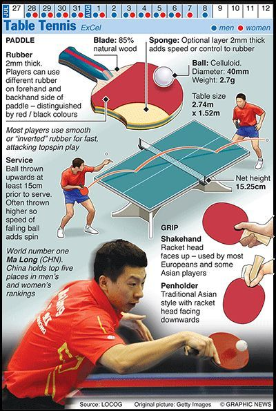 Olympics 2012 In Infographics Ball Games Table Tennis Game Tennis Posters Table Tennis