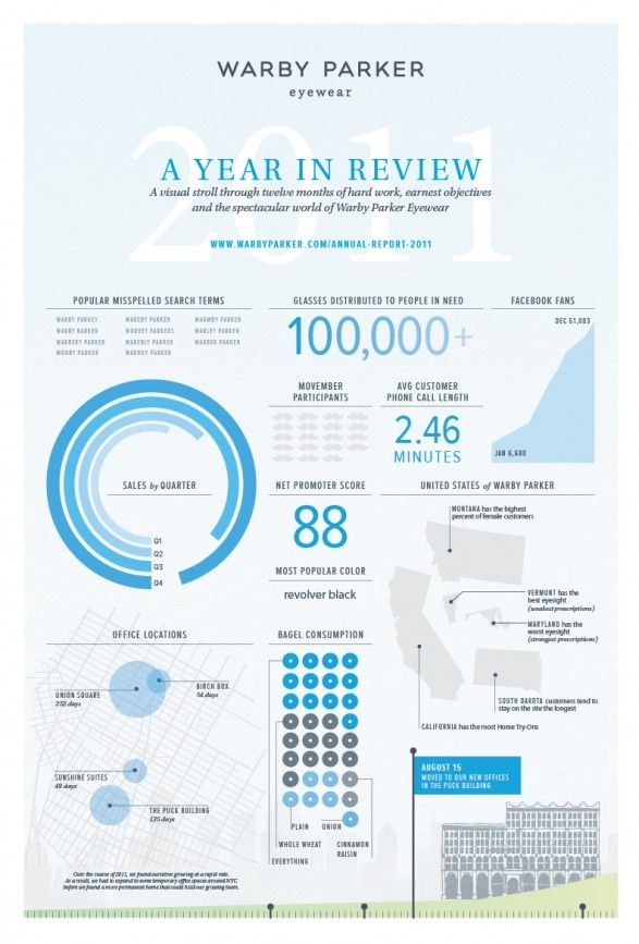 Warby Parker YearInReview  Infographics  Information