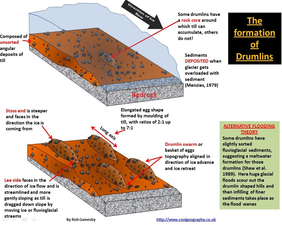 Block Diagrams Of Glaciers Google Search Geology Pinterest