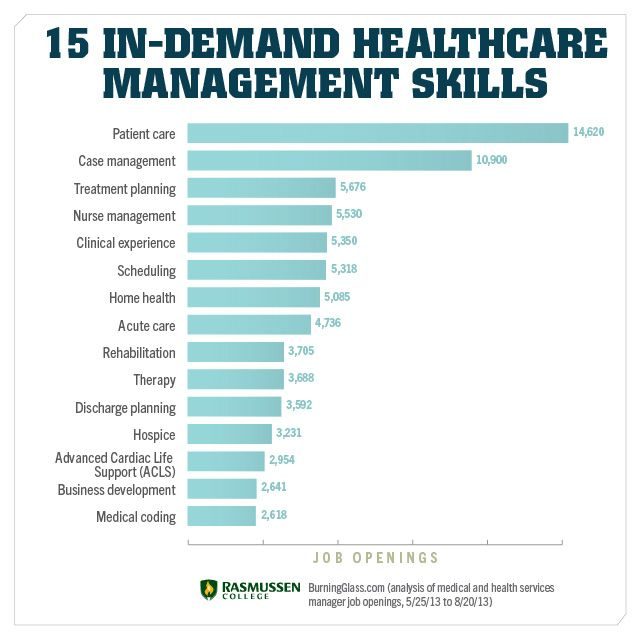 15 Skills You Need To Land A Job In Healthcare Management Healthcare Management Health Information Management Healthcare Administration