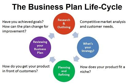 Make A Business Plan Life Cycle  MelS Favs