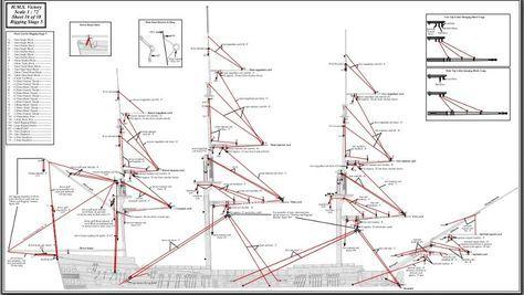 Hms Victory 184 Construction De Bateaux