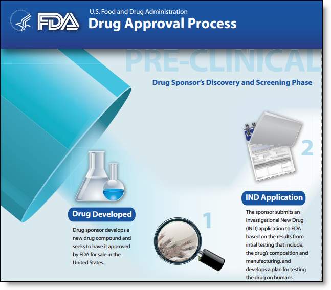FDA Drug Approval Process (infographic) - Food and Drug