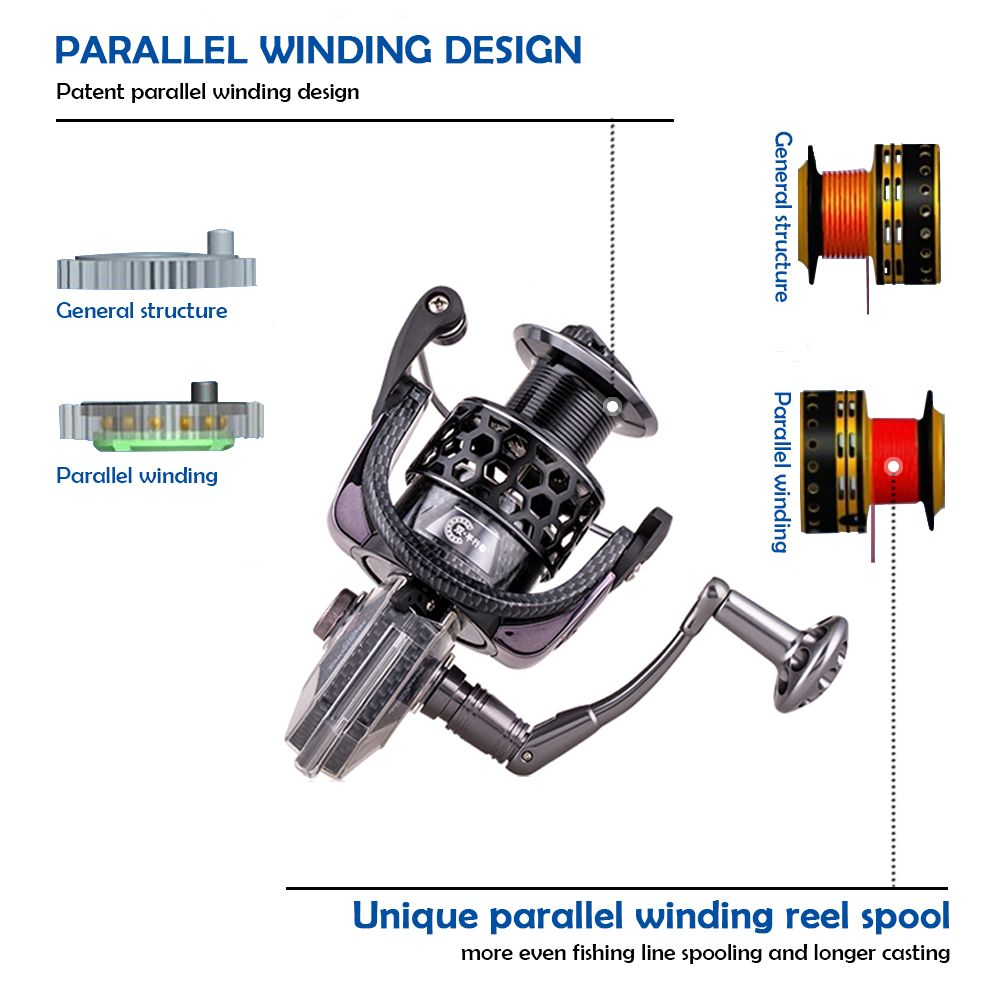 Unique Parallel Winding Reel Spool Design For More Even Fishing Line Spooling And Longer Casting Distance Fishing Reels Fishing Spinning Reels Surf Fishing