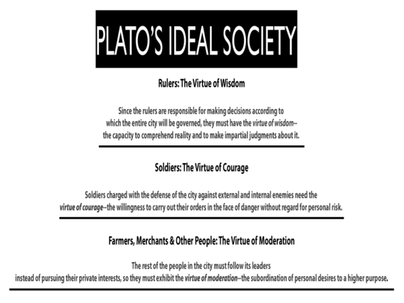 platos ideal society ap lang plato classroom  the ideal society essay a utopian society is a society which has perfect political and social order when talking about a utopian society the word perfect