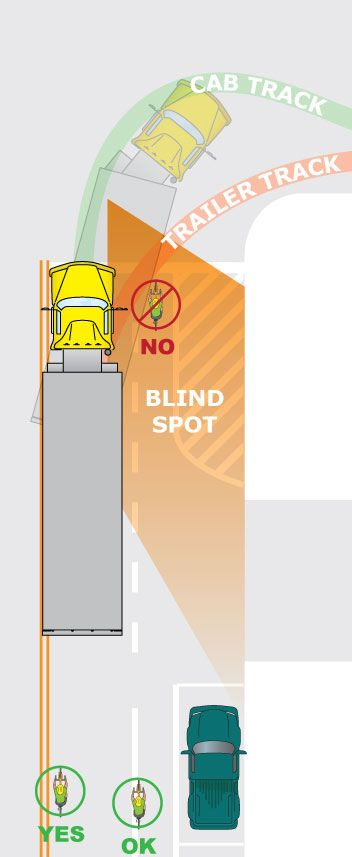 What Cyclists Need To Know About Trucks Truck Driver Road