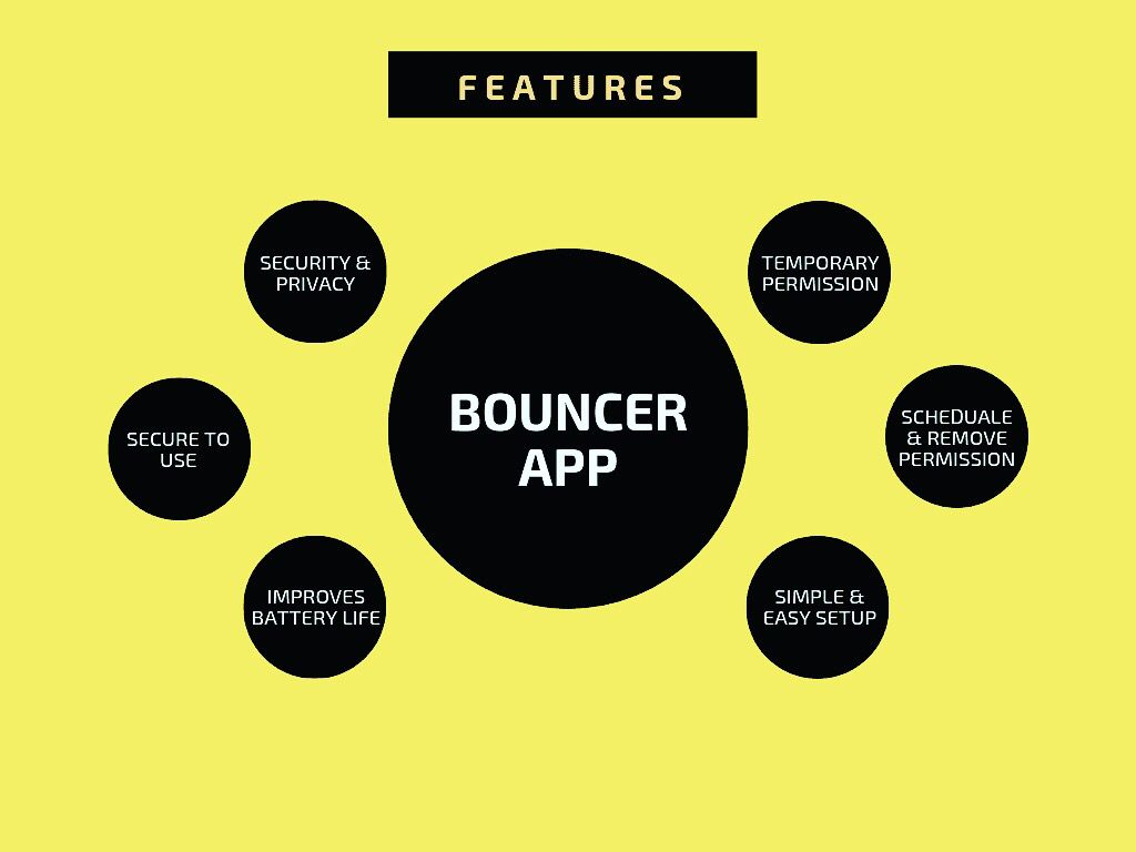 This Android App Will Protect Your Phone & Data Like Bouncer ...