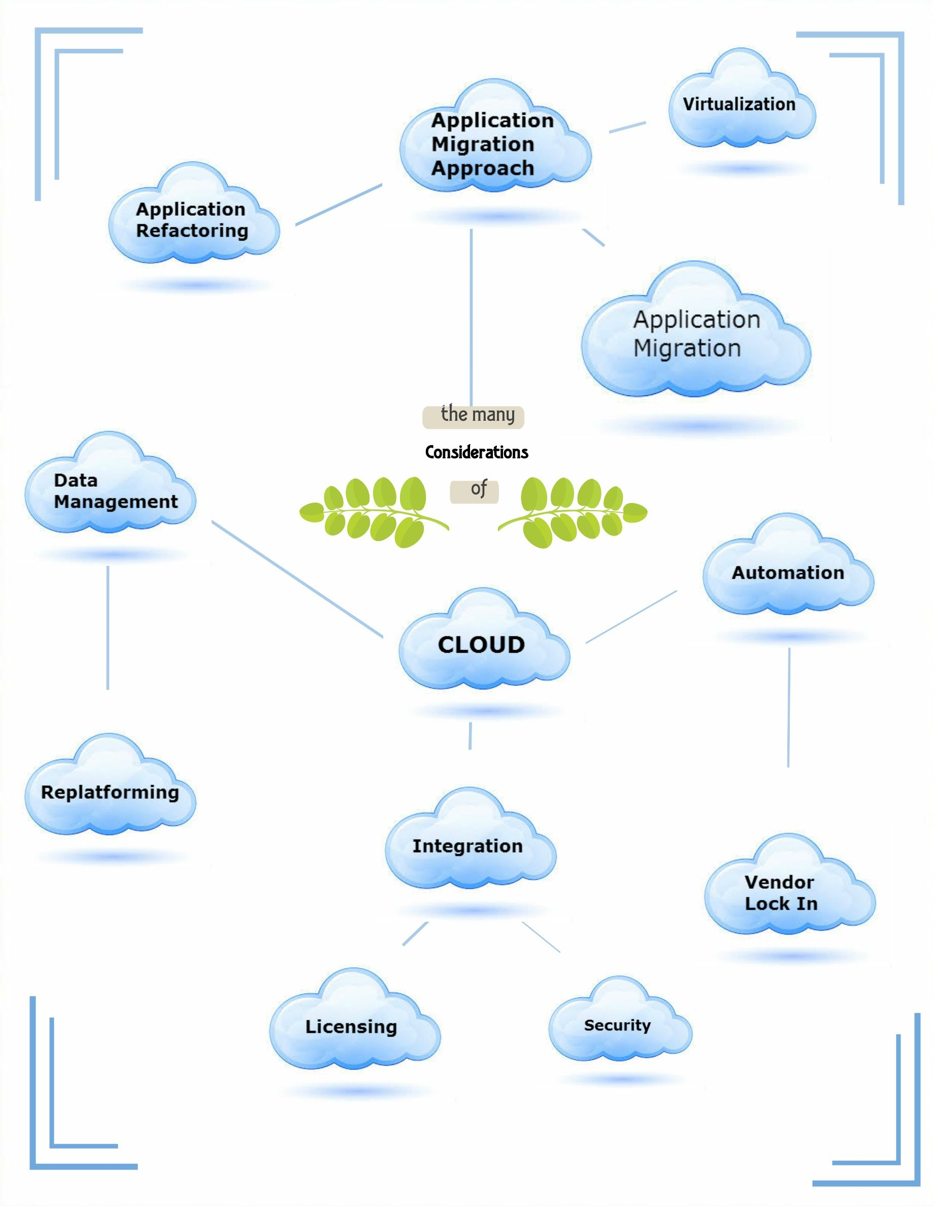 What are the consideration that cloud migration consist of?