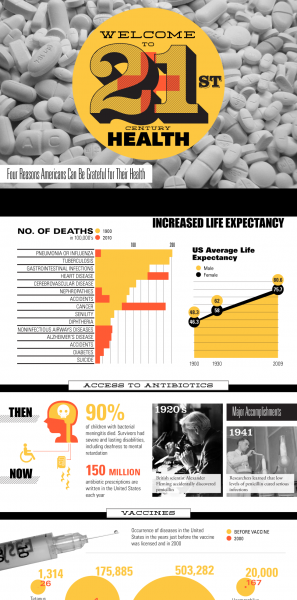 Food & Health Infographics | NerdGraph Infographics