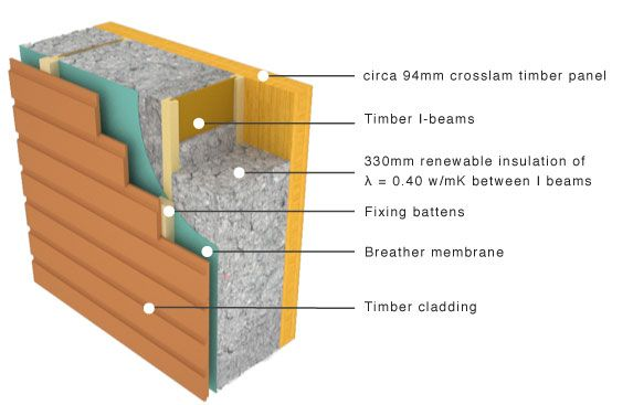 Panel with exposed inner face and flexible insulation