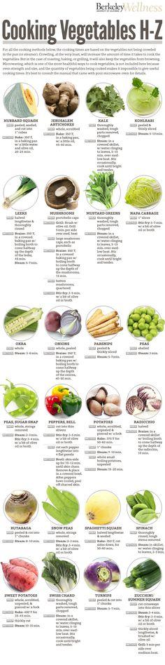 Cocinar verduras H-Z   -   Cooking Vegetables H-Z