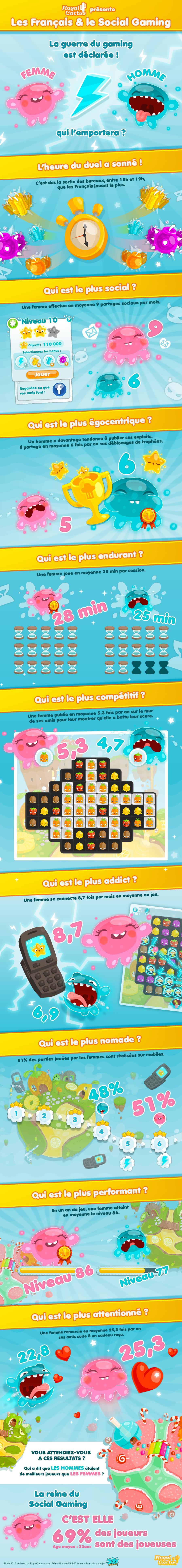 Infographie Les Français & le Social Gaming