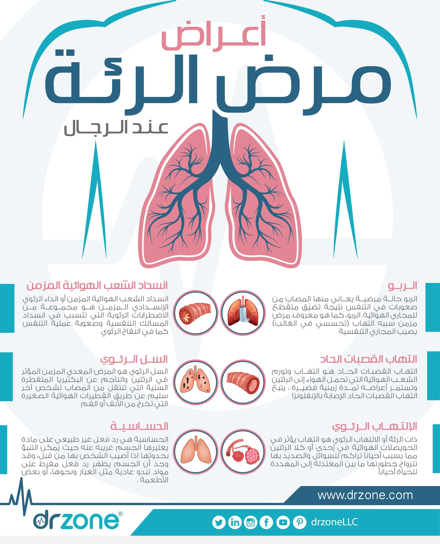 أعراض أمراض الرئة Disney Wallpaper
