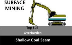 diagram of surface mining a huge backhoe digs through the top soil surface mining methods diagram of surface mining a huge backhoe digs through the top soil, the overburden and then into a shallow coal seam