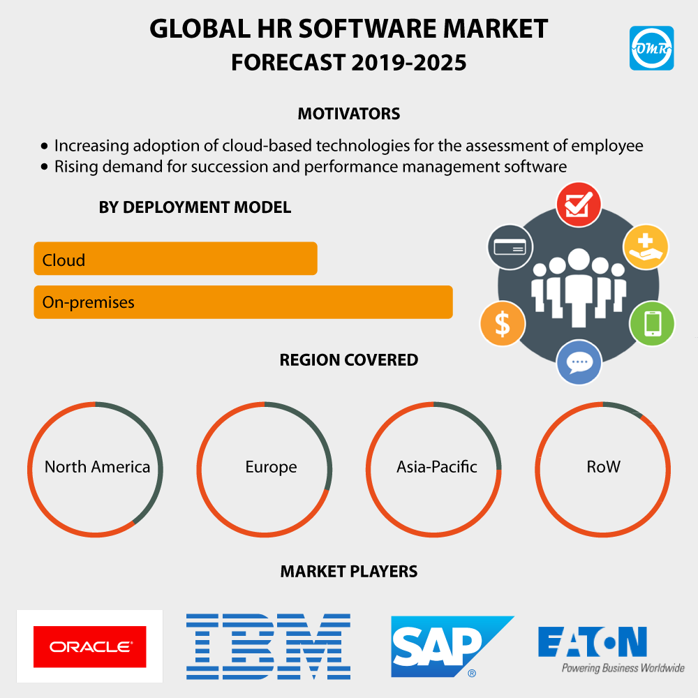 HR Software Market Size, Share, Trends, Growth, Industry