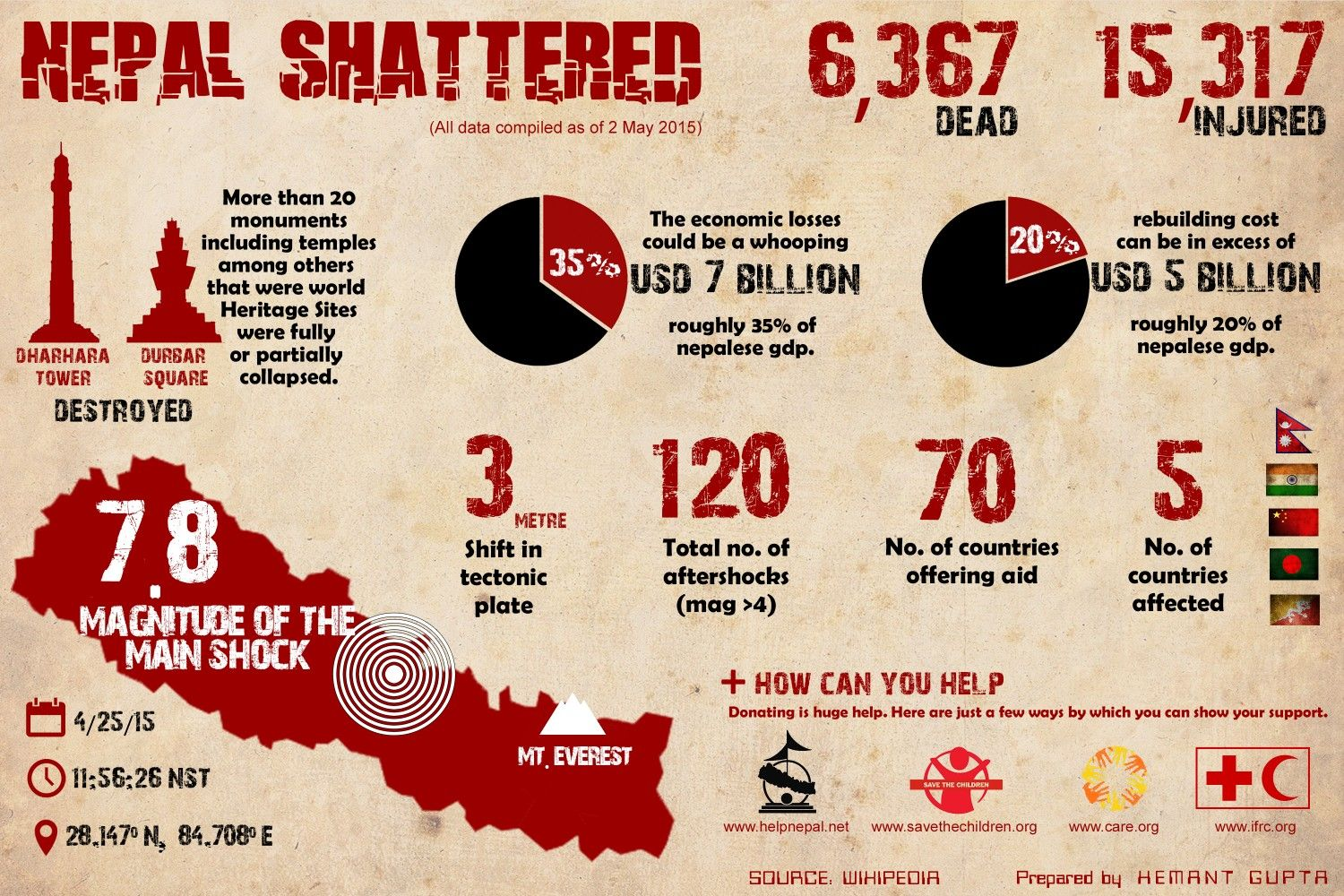 Nepal Earthquake in a Nutshell Infographic | Useful Classroom Images
