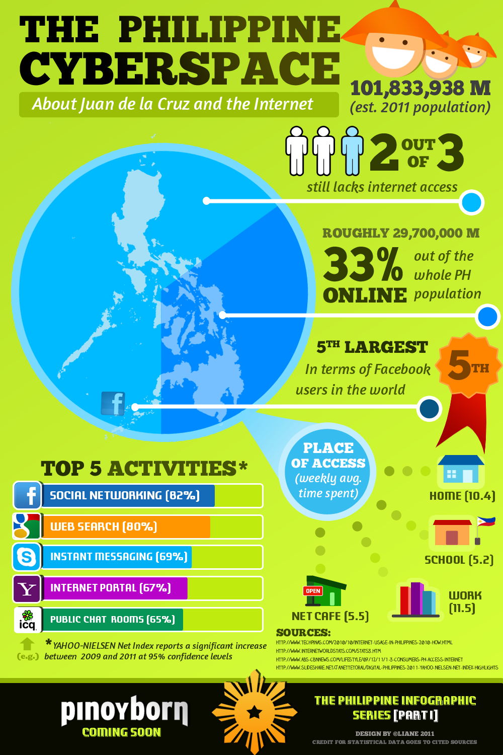 Philippine Social Network Infographic