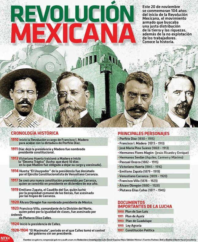 Infografia Cronologia Historica De La Revolucionmexicana Fuente Notimex Unete A Las R Revolucion Mexicana Para Ninos Aprender Espanol Revolucion De Mexico