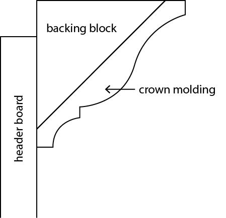 crown molding profile diagram | Picture frame shelves ...