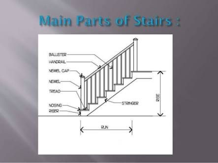Best Image Result For Straight Flight Staircase Design Plan 400 x 300