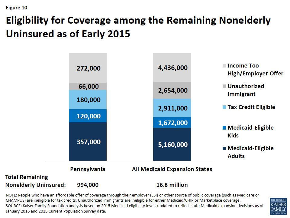 The Pennsylvania Health Care Landscape