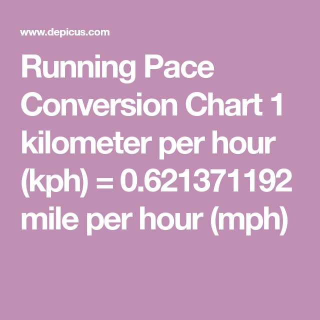 Running Pace Conversion Chart 1 Kilometer Per Hour Kph 0 621371192 Mile Per Hour Mph Running Pace Conversion Chart Pace