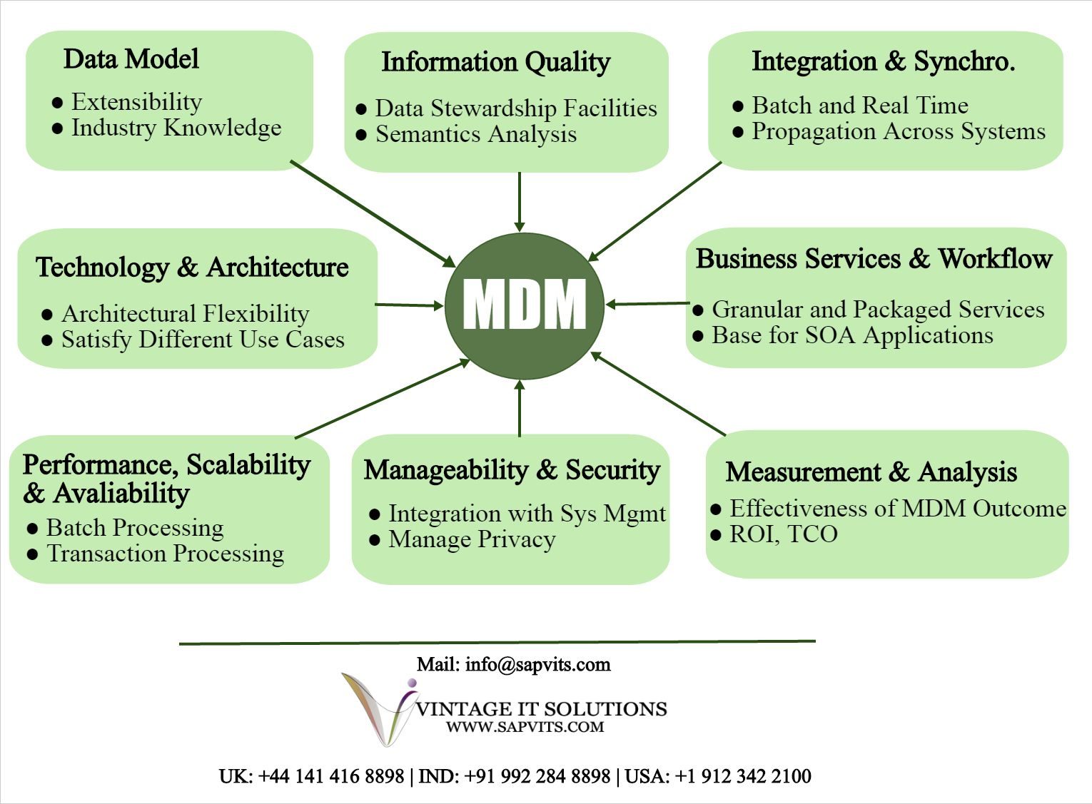 medium resolution of sap master data management recognized as sap mdm is an essential part of sap net weaver product which is utilized on particular platforms for checking the