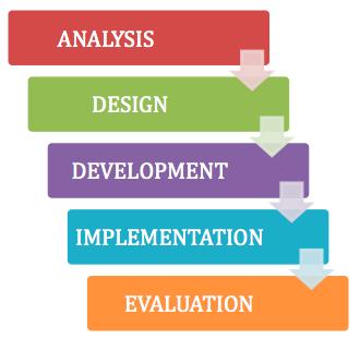 Instructional Designer Standards