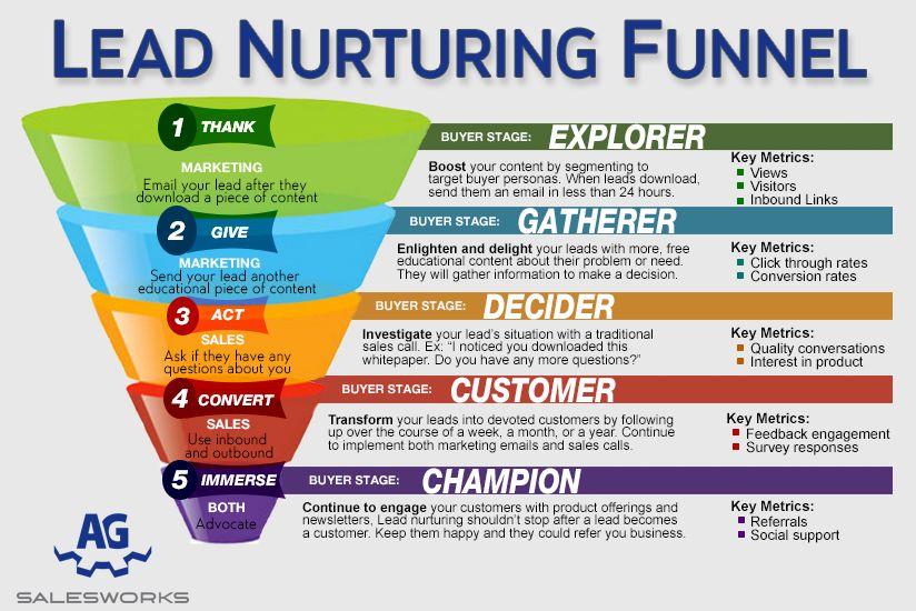 Content Marketing: Insiders Secret to Online Sales & Lead Generation