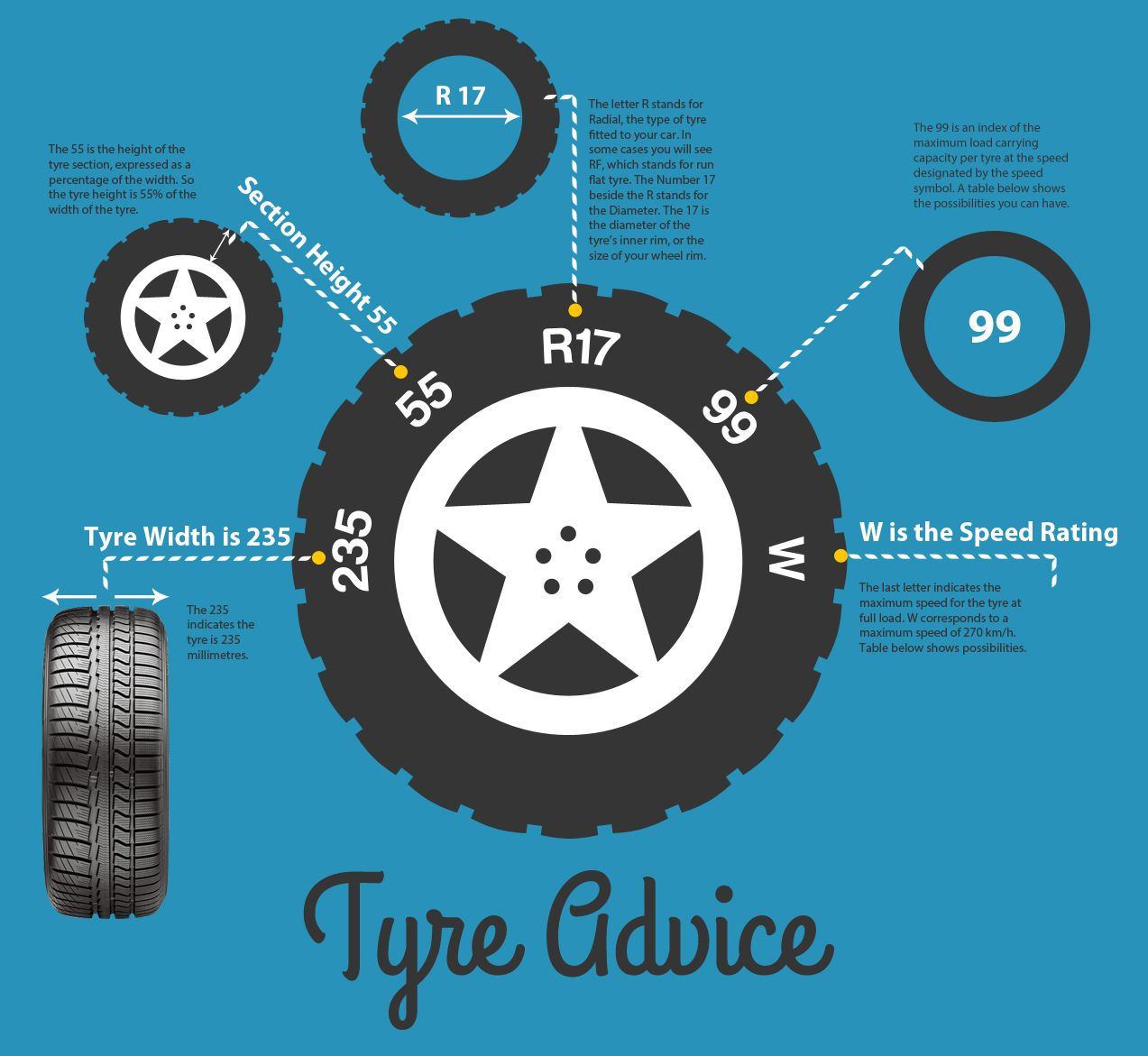 Tyre Advice Visual Ly New Tyres Tire Infographic Design