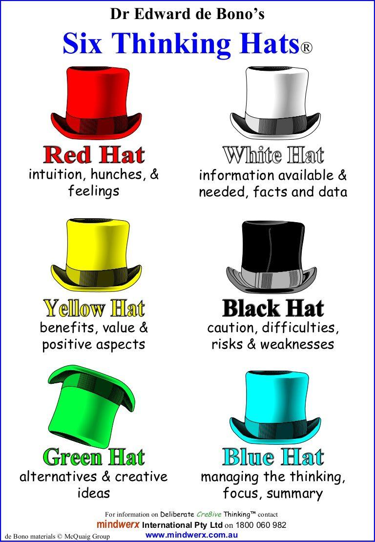 Image Six Thinking Hats Dr Edward De Bono Six Thinking Hats Creative Thinking Skills Critical Thinking