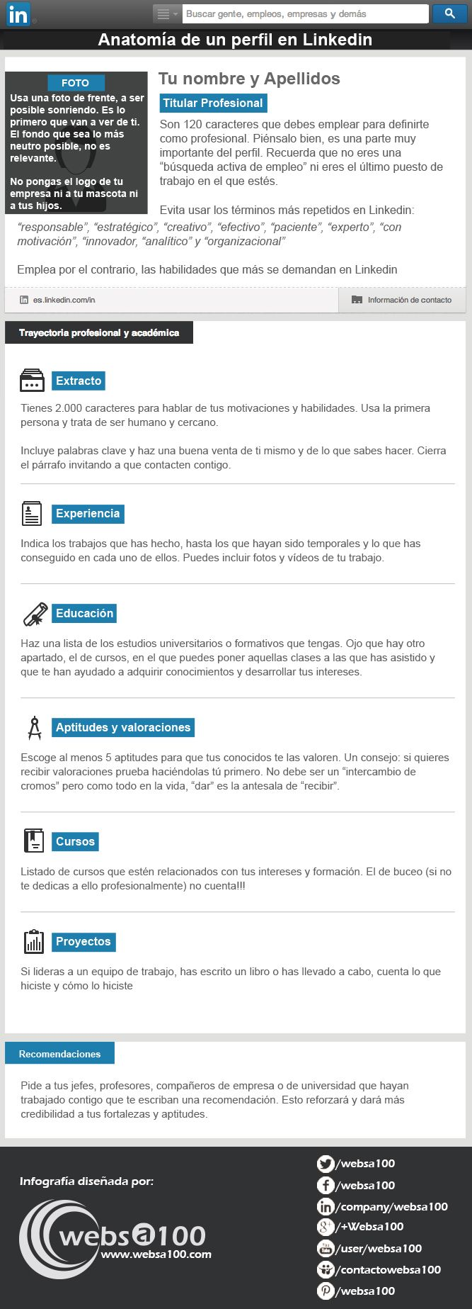 Anatomía de un perfil de Linkedin #infografia #infographic #socialmedia