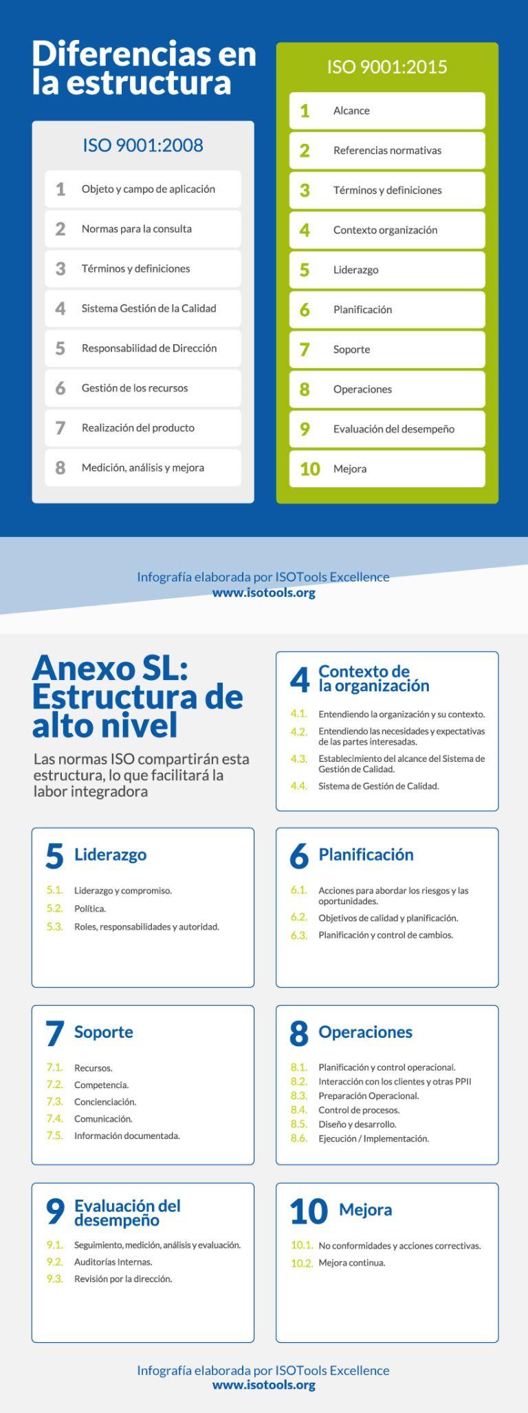 Iso 9001 2015 Gestion Empresarial Administracion De Empresas Planeacion Estrategica