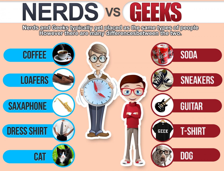394c8fd415c9b36fd9a02352a6675046 - Jesteś Geekiem czy Nerdem?