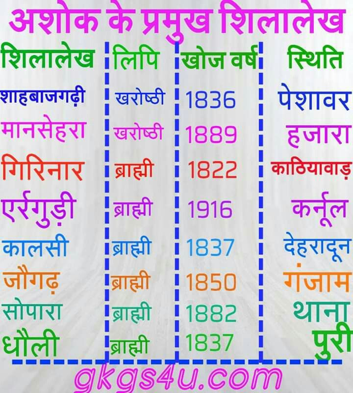 Science Facts General Knowledge: Pin By Payal Baisa93 On Indian