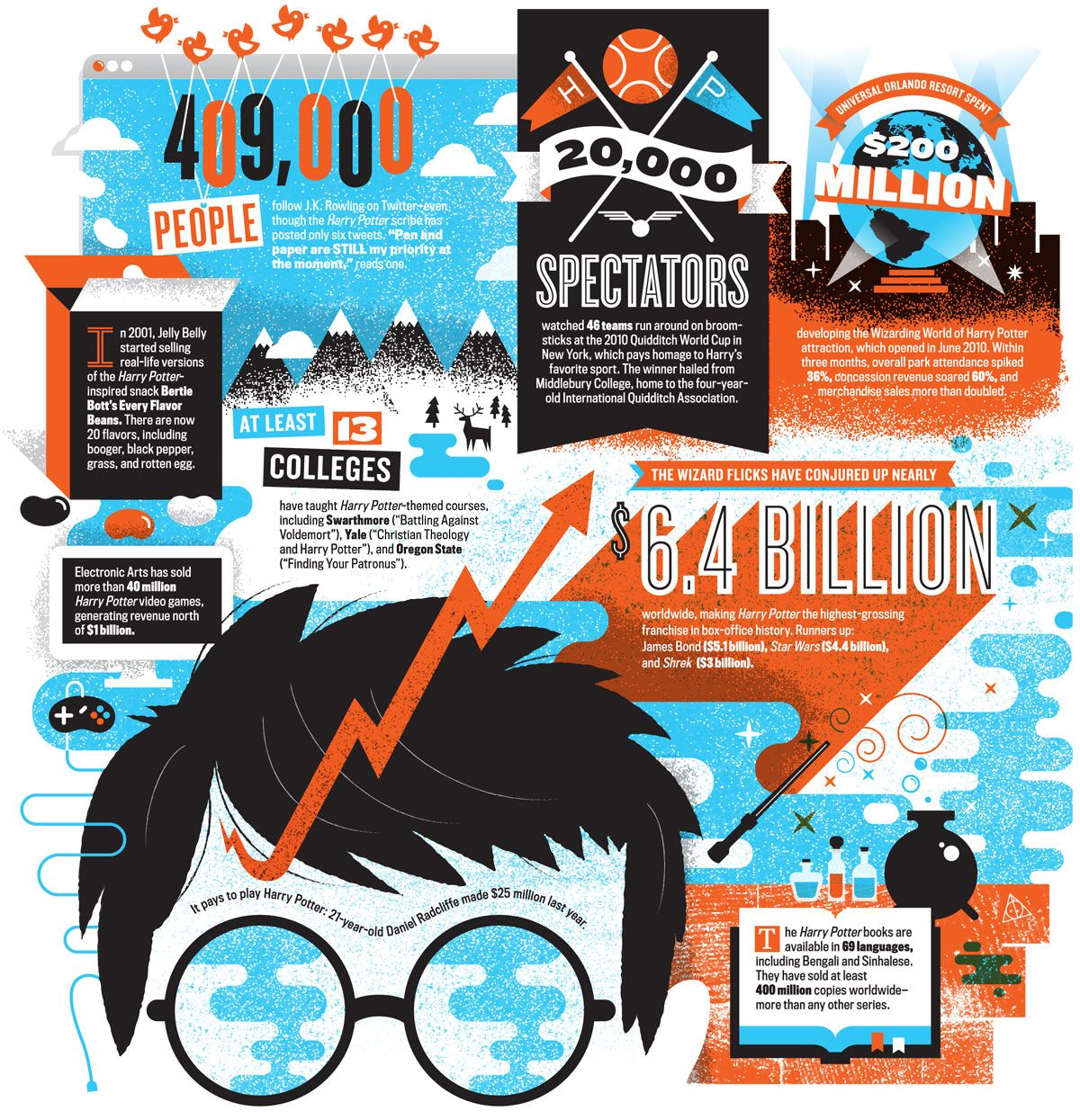 J K Rowling And The Multibillion Dollar Empire Infographic